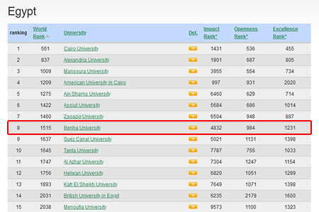 BU occupies the Rank 1515 Globally in Web metrics Ranking 2021